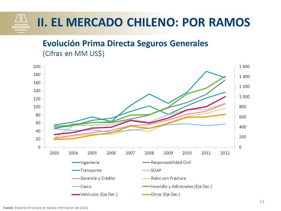 14 Fuente: Elaboración propia en base a información de la SVS Evolución Prima Directa Seguros Generales (Cifras en MM US$) II.