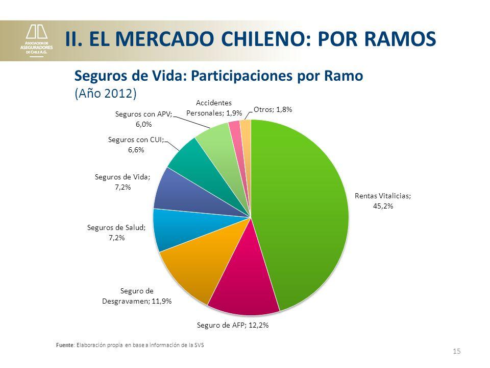 Fuente: Elaboración propia en base a información de la SVS 15 Seguros de Vida: Participaciones por Ramo (Año 2012) II.
