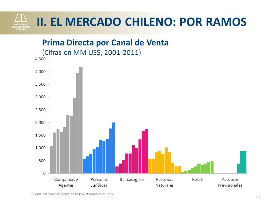 Fuente: Elaboración propia en base a información de la SVS 17 Prima Directa por Canal de Venta (Cifras en MM US$, 2001-2011) II.