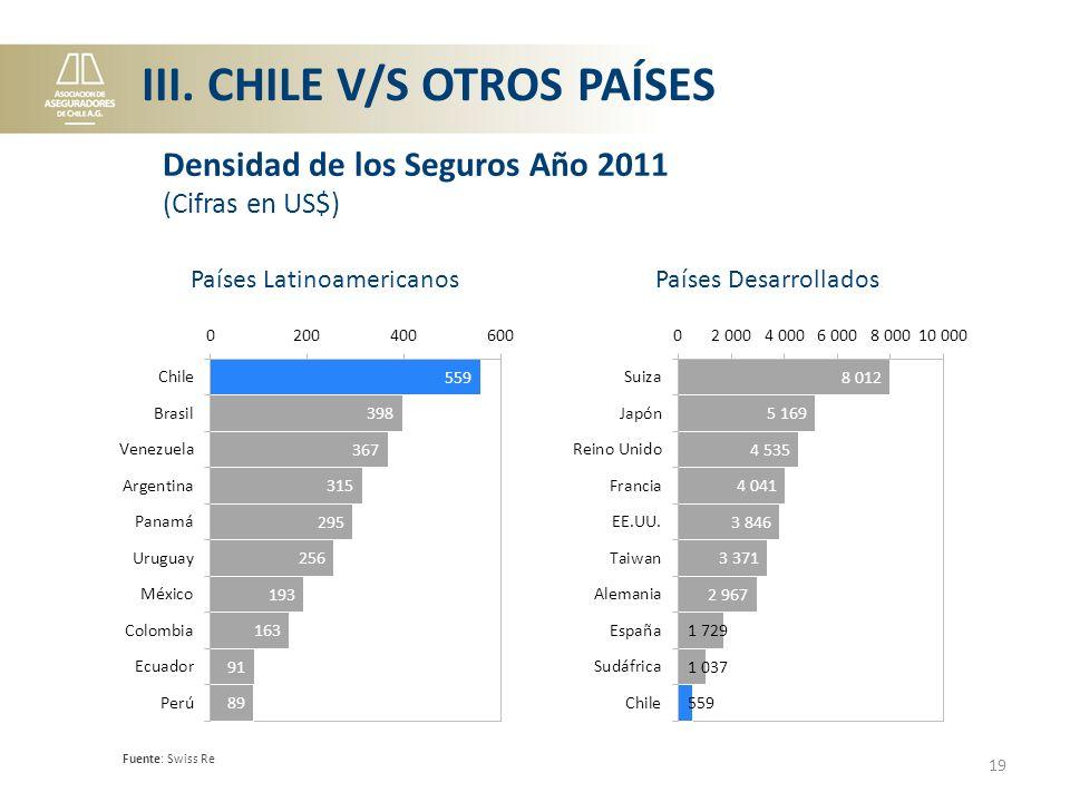 Países LatinoamericanosPaíses Desarrollados Fuente: Swiss Re 19 Densidad de los Seguros Año 2011 (Cifras en US$) III.