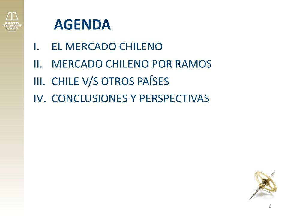 AGENDA I.EL MERCADO CHILENO II.MERCADO CHILENO POR RAMOS III.CHILE V/S OTROS PAÍSES IV.CONCLUSIONES Y PERSPECTIVAS 2
