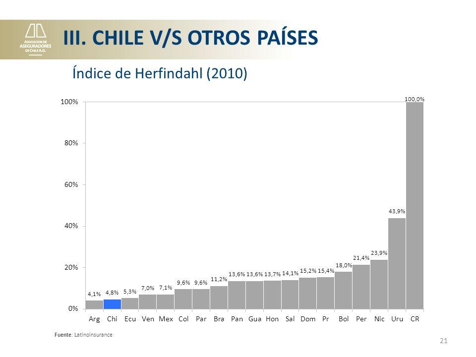 21 Fuente: Latinoinsurance Índice de Herfindahl (2010) III. CHILE V/S OTROS PAÍSES