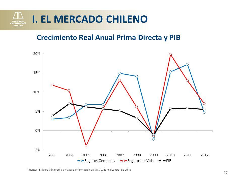 Fuentes: Elaboración propia en base a información de la SVS, Banco Central de Chile 27 Crecimiento Real Anual Prima Directa y PIB I.