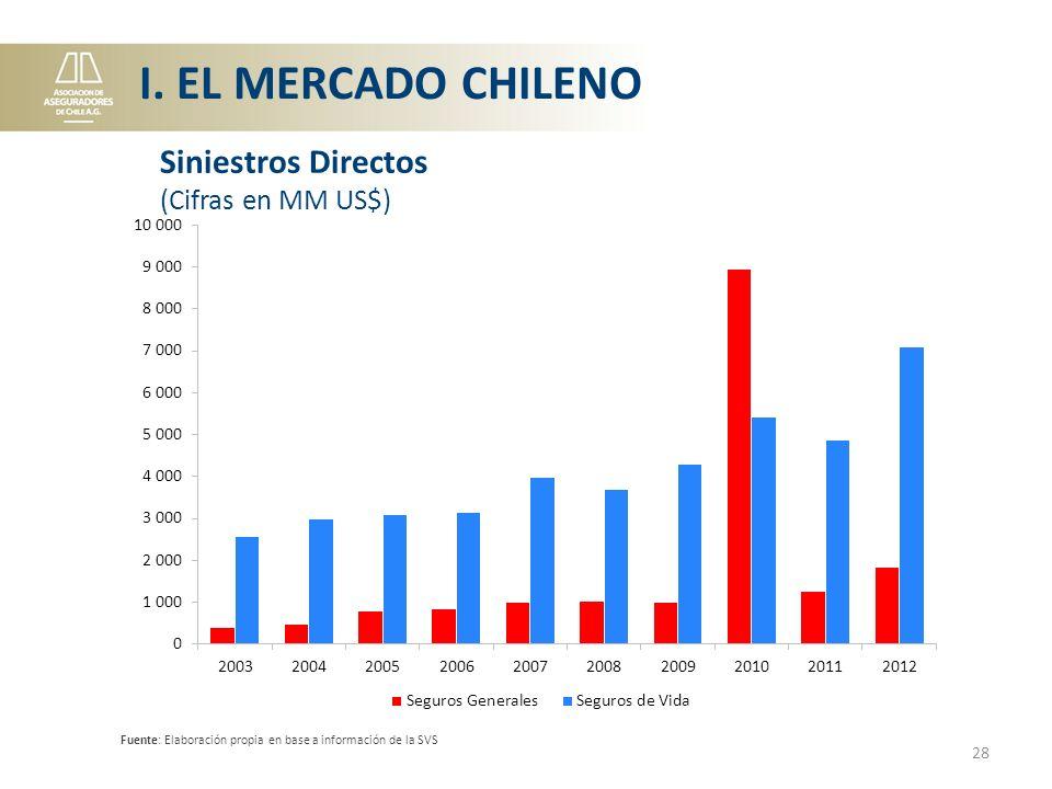Fuente: Elaboración propia en base a información de la SVS 28 Siniestros Directos (Cifras en MM US$) I.