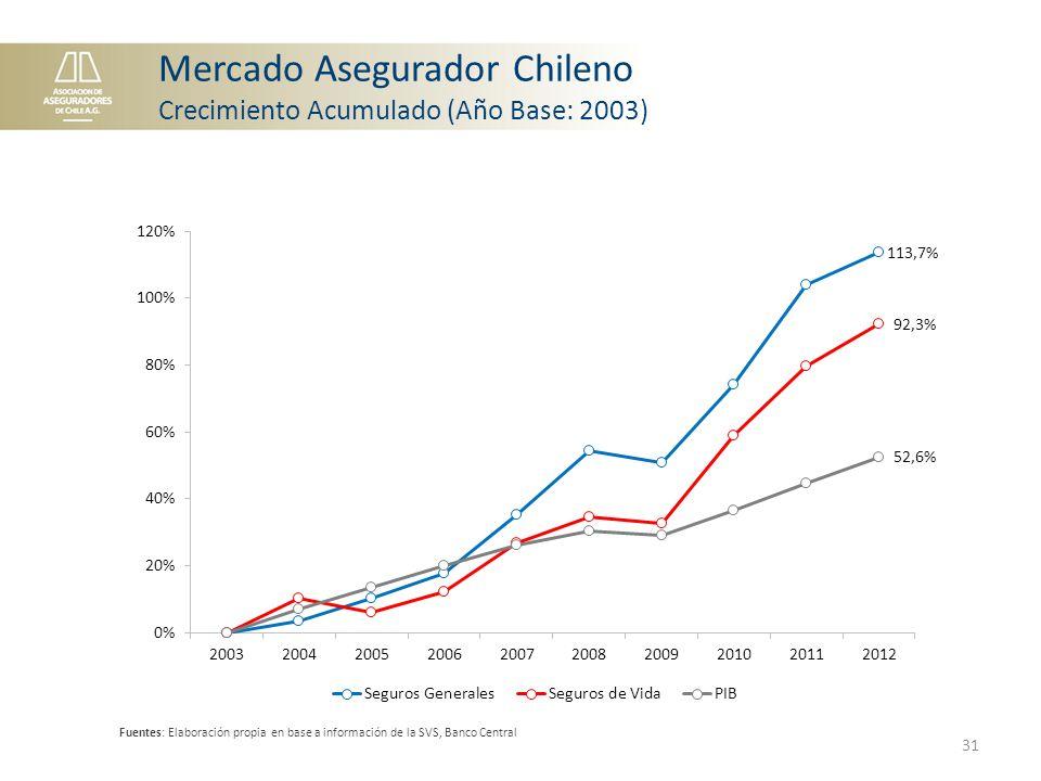 Mercado Asegurador Chileno Crecimiento Acumulado (Año Base: 2003) Fuentes: Elaboración propia en base a información de la SVS, Banco Central 31