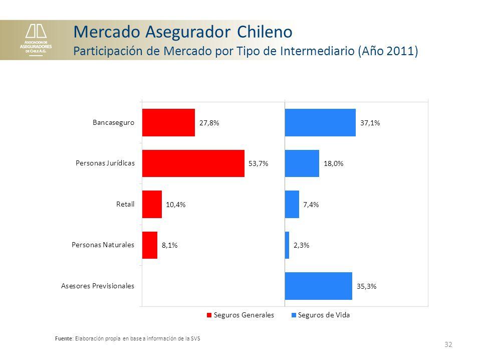 Mercado Asegurador Chileno Participación de Mercado por Tipo de Intermediario (Año 2011) Fuente: Elaboración propia en base a información de la SVS 32