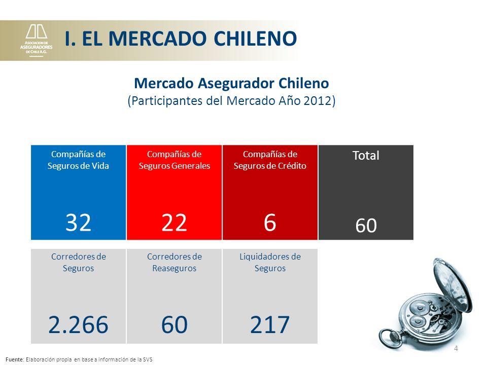 El mercado asegurador chileno registró un crecimiento de 6,2% el 2012, finalizando el período con una prima de U$ 11.432 millones.