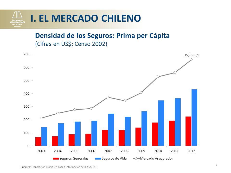 III. CHILE V/S OTROS PAÍSES 18