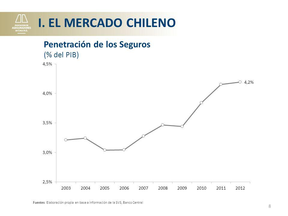 Fuentes: Elaboración propia en base a información de la SVS, Banco Central 8 Penetración de los Seguros (% del PIB) I.