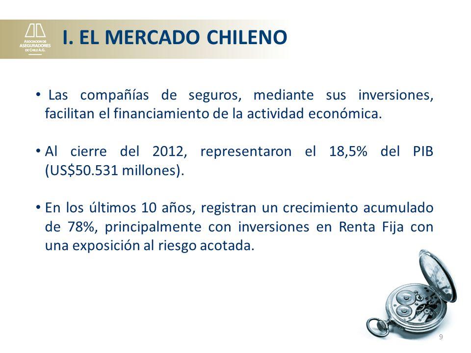 Fuente: Elaboración propia en base a información de la SVS 10 Inversiones (Cifras en MM US$) I.