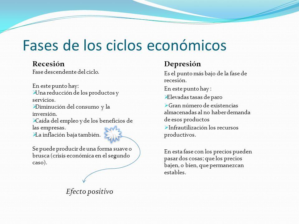 Fases de los ciclos económicos Depresión Es el punto más bajo de la fase de recesión. En este punto hay : Elevadas tasas de paro Gran número de existe