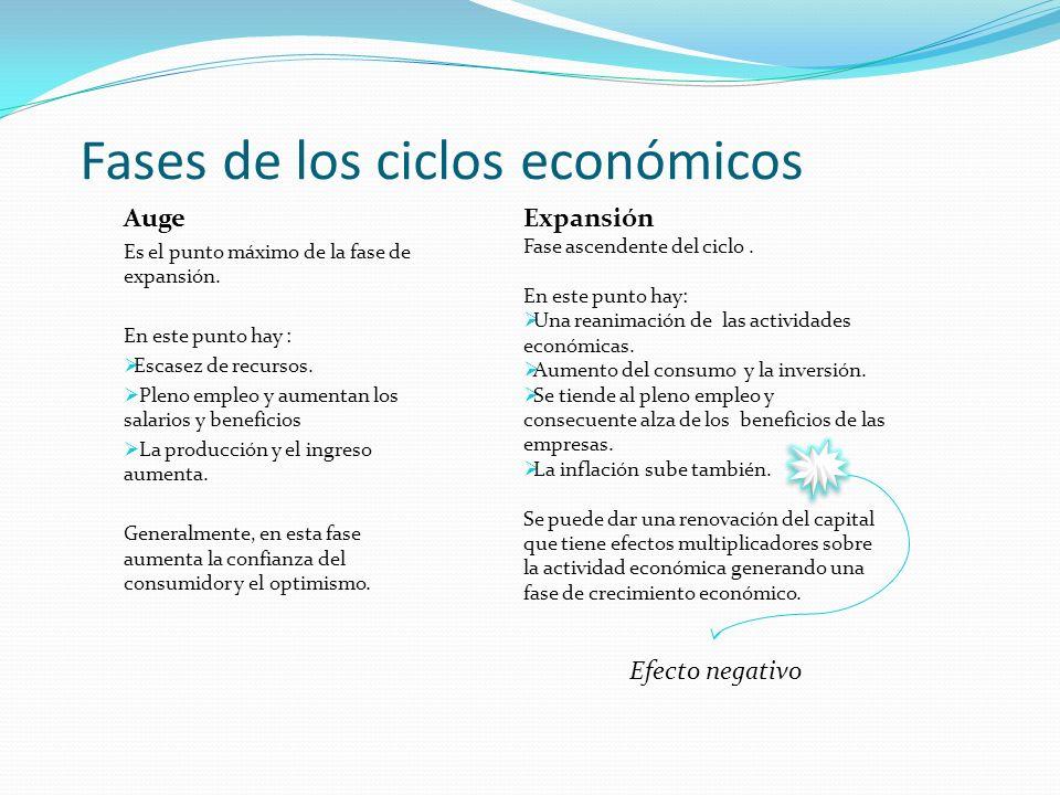 Fases de los ciclos económicos Auge Es el punto máximo de la fase de expansión. En este punto hay : Escasez de recursos. Pleno empleo y aumentan los s