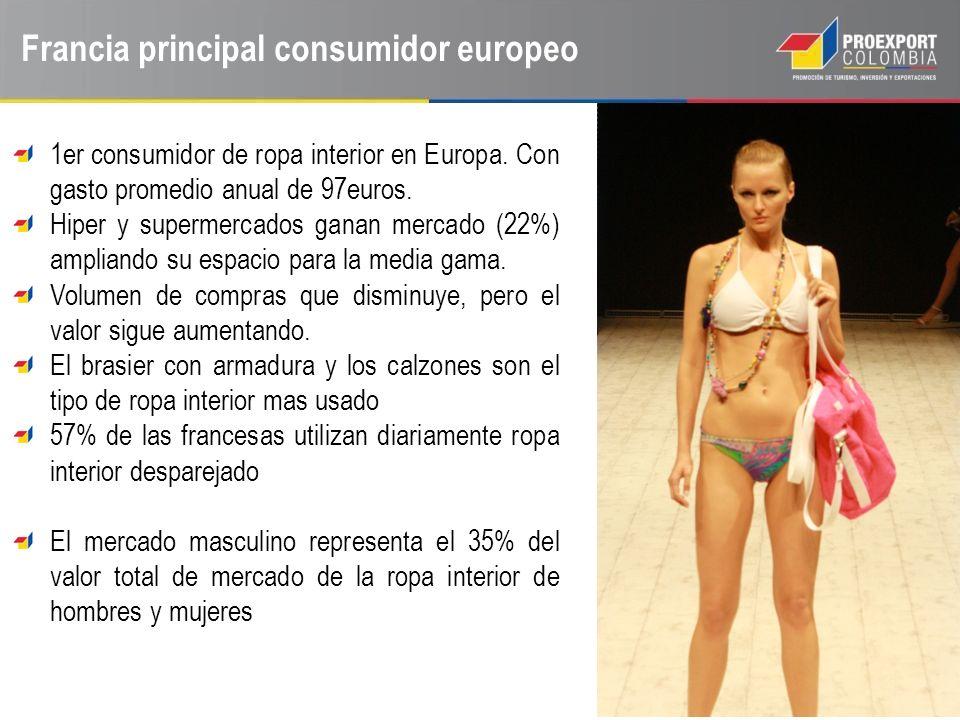 Francia principal consumidor europeo 1er consumidor de ropa interior en Europa. Con gasto promedio anual de 97euros. Hiper y supermercados ganan merca