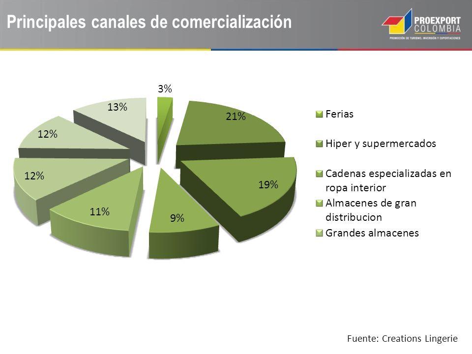 Principales canales de comercialización Fuente: Creations Lingerie