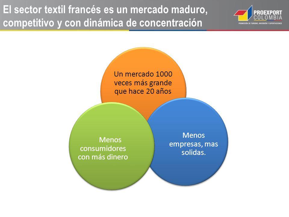 Un mercado 1000 veces más grande que hace 20 años Menos empresas, mas solidas. Menos consumidores con más dinero El sector textil francés es un mercad