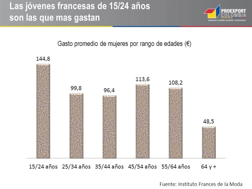 Las jóvenes francesas de 15/24 años son las que mas gastan Fuente: Instituto Frances de la Moda