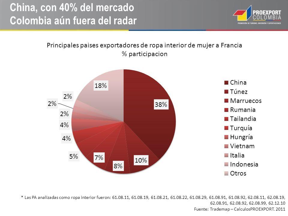 China, con 40% del mercado Colombia aún fuera del radar * Las PA analizadas como ropa interior fueron: 61.08.11, 61.08.19, 61.08.21, 61.08.22, 61.08.2