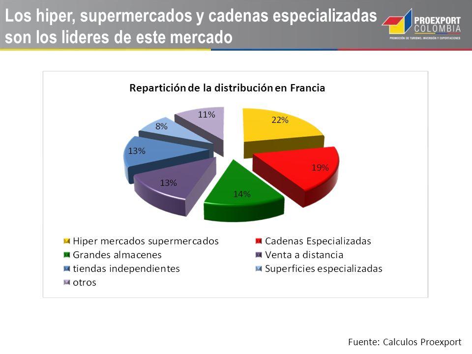 Los hiper, supermercados y cadenas especializadas son los lideres de este mercado Repartición de la distribución en Francia Fuente: Calculos Proexport