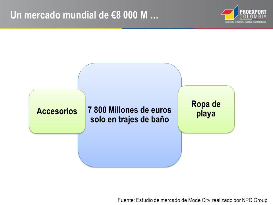 Un mercado mundial de 8 000 M … 7 800 Millones de euros solo en trajes de baño Ropa de playa Accesorios Fuente: Estudio de mercado de Mode City realiz