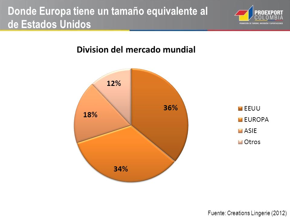 Donde Europa tiene un tamaño equivalente al de Estados Unidos Fuente: Creations Lingerie (2012)
