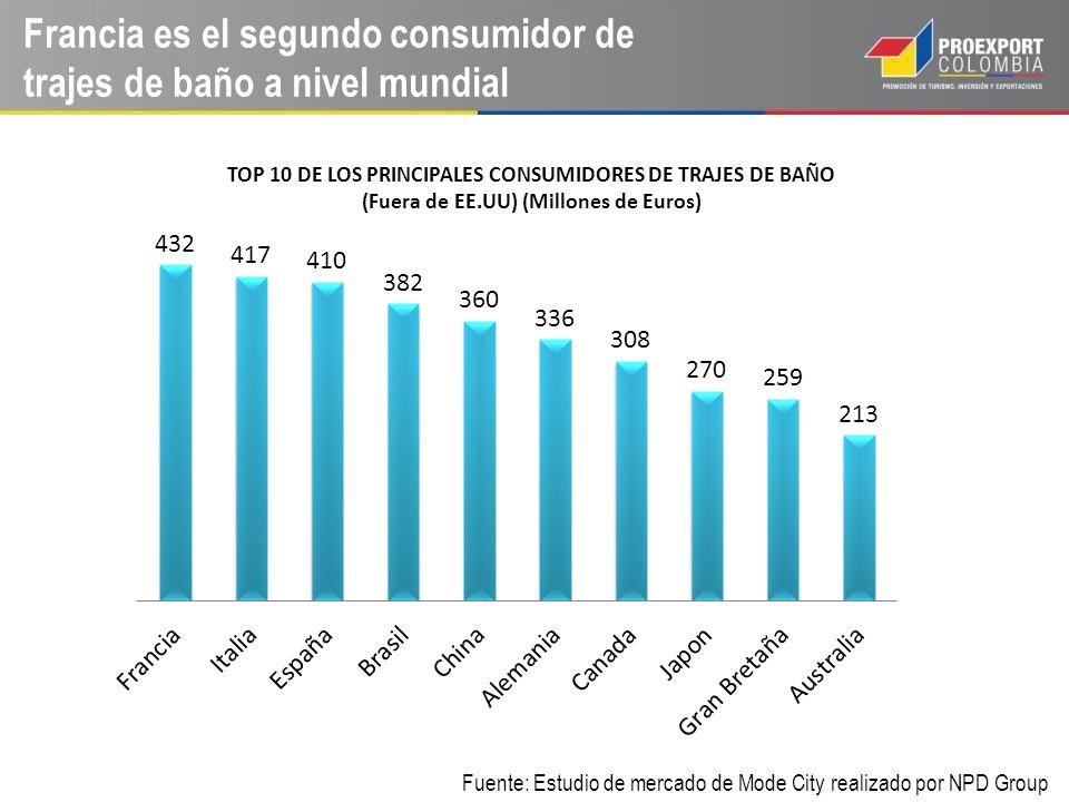 Francia es el segundo consumidor de trajes de baño a nivel mundial Fuente: Estudio de mercado de Mode City realizado por NPD Group