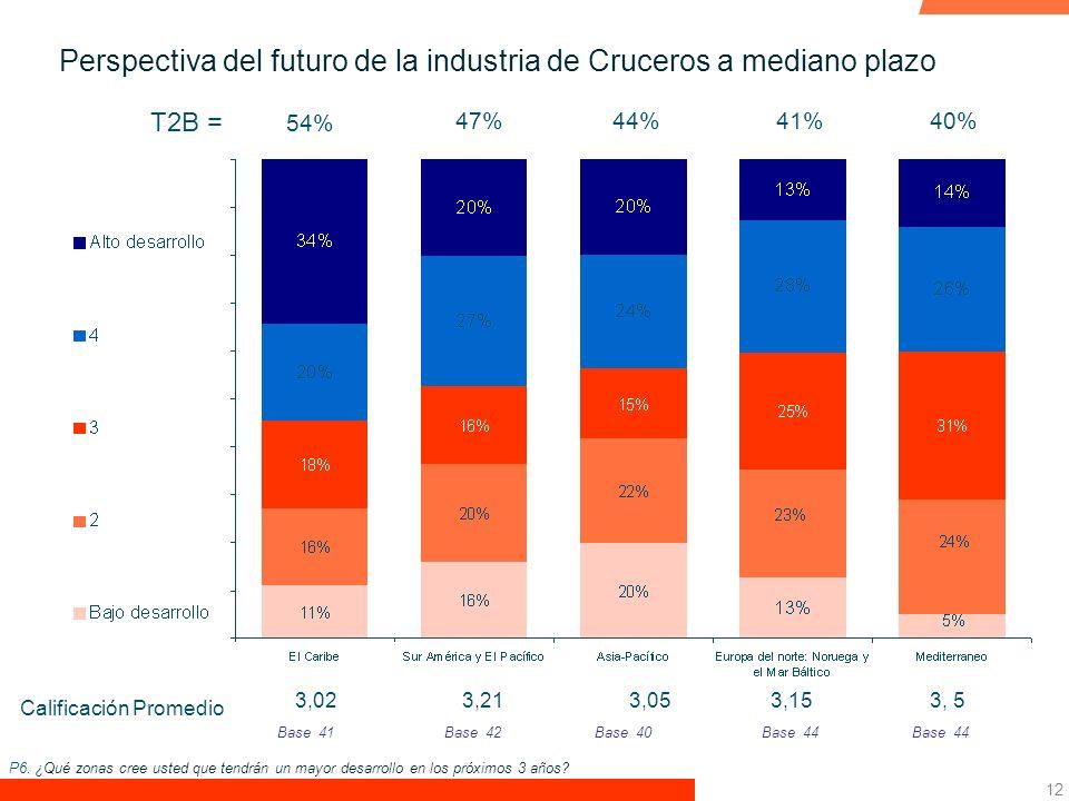 12 Perspectiva del futuro de la industria de Cruceros a mediano plazo 41%44%47% 54% Base 40Base 44 3,053,023, 53,15 Calificación Promedio Base 42Base 41 3,21 40% P6.