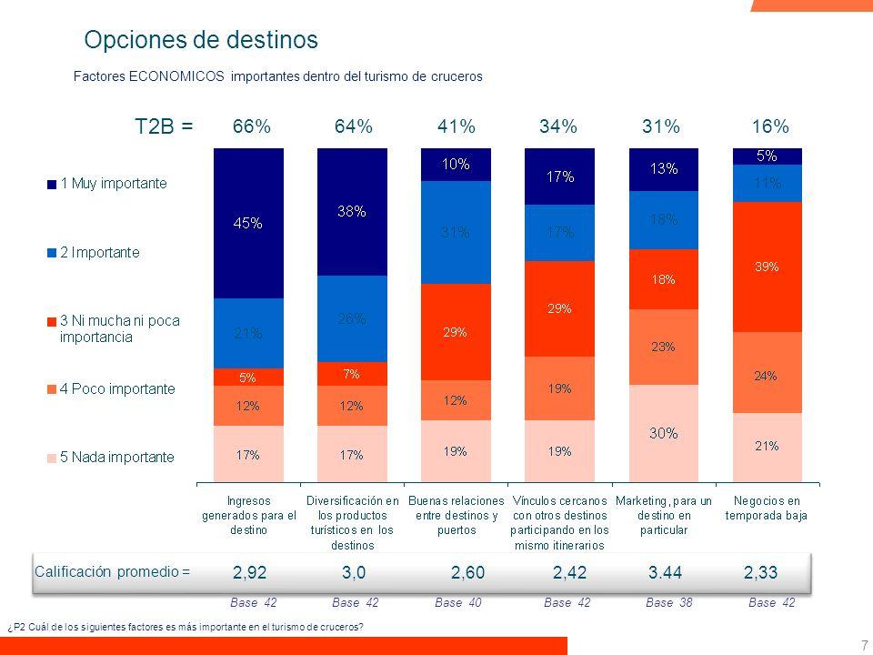 7 Factores ECONOMICOS importantes dentro del turismo de cruceros T2B = 31%34% Base 42 2,923,0 Calificación promedio = 66% Base 40Base 38Base 42 64% 2,422,33 41%16% Base 42 3.442,60 ¿P2 Cuál de los siguientes factores es más importante en el turismo de cruceros.