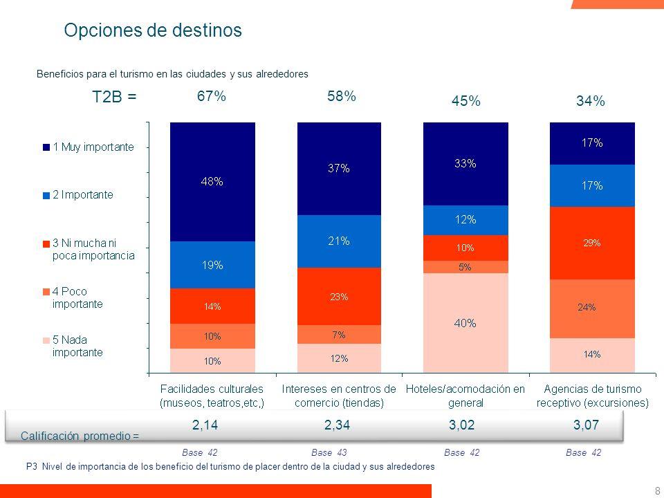 8 Beneficios para el turismo en las ciudades y sus alrededores T2B = 45%34% 58%67% Base 42 Base 43Base 42 2,143,072,343,02 Calificación promedio = P3 Nivel de importancia de los beneficio del turismo de placer dentro de la ciudad y sus alrededores Opciones de destinos