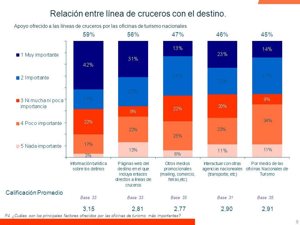 9 Calificación Promedio 59%56%47%46%45% Base 33 3,152,91 Base 35 2,902,772,81 Base 33Base 31 Relación entre línea de cruceros con el destino.