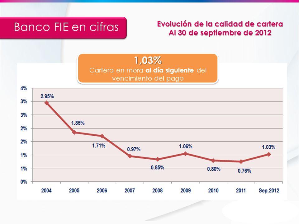 1,03% Cartera en mora al día siguiente del vencimiento del pago1,03% Banco FIE en cifras Evolución de la calidad de cartera Al 30 de septiembre de 201