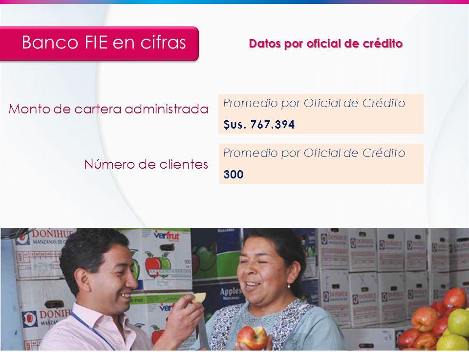 Datos por oficial de crédito Banco FIE en cifras Promedio por Oficial de Crédito $us. 767.394 Monto de cartera administrada Promedio por Oficial de Cr