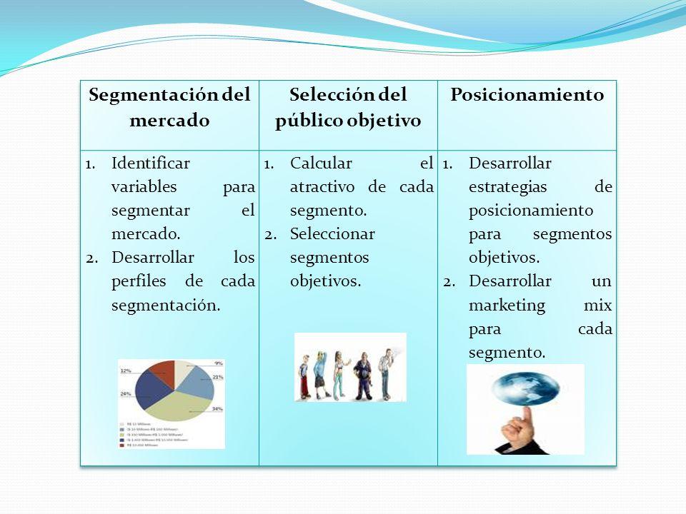 1.IDENTIFICAR LOS DESEOS ACTUALES Y POTENCIALES DE UN MERCADO.