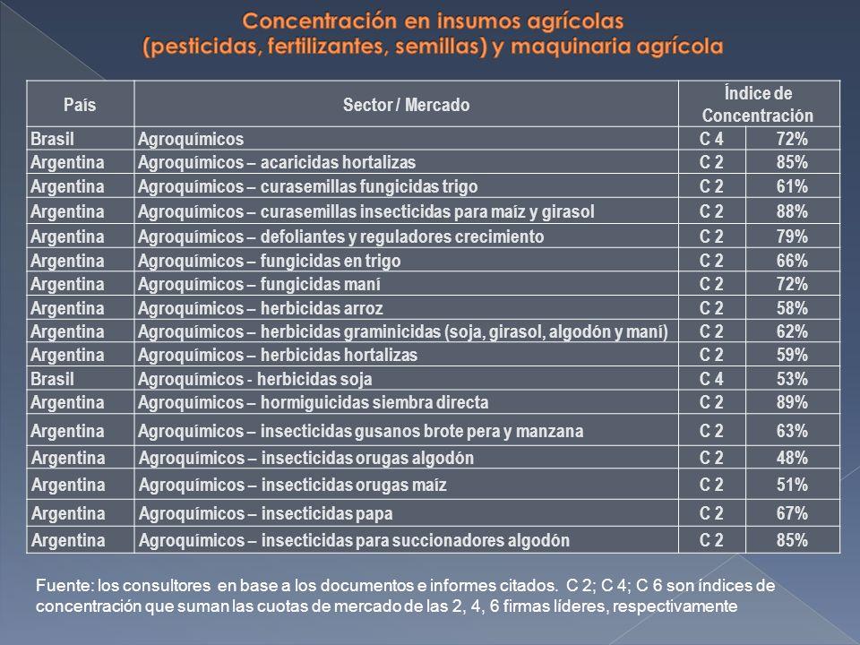 PaísSector / Mercado Índice de Concentración BrasilAgroquímicosC 472% ArgentinaAgroquímicos – acaricidas hortalizasC 285% ArgentinaAgroquímicos – curasemillas fungicidas trigoC 261% ArgentinaAgroquímicos – curasemillas insecticidas para maíz y girasolC 288% ArgentinaAgroquímicos – defoliantes y reguladores crecimientoC 279% ArgentinaAgroquímicos – fungicidas en trigoC 266% ArgentinaAgroquímicos – fungicidas maníC 272% ArgentinaAgroquímicos – herbicidas arrozC 258% ArgentinaAgroquímicos – herbicidas graminicidas (soja, girasol, algodón y maní)C 262% ArgentinaAgroquímicos – herbicidas hortalizasC 259% BrasilAgroquímicos - herbicidas sojaC 453% ArgentinaAgroquímicos – hormiguicidas siembra directaC 289% ArgentinaAgroquímicos – insecticidas gusanos brote pera y manzanaC 263% ArgentinaAgroquímicos – insecticidas orugas algodónC 248% ArgentinaAgroquímicos – insecticidas orugas maízC 251% ArgentinaAgroquímicos – insecticidas papaC 267% ArgentinaAgroquímicos – insecticidas para succionadores algodónC 285% Fuente: los consultores en base a los documentos e informes citados.