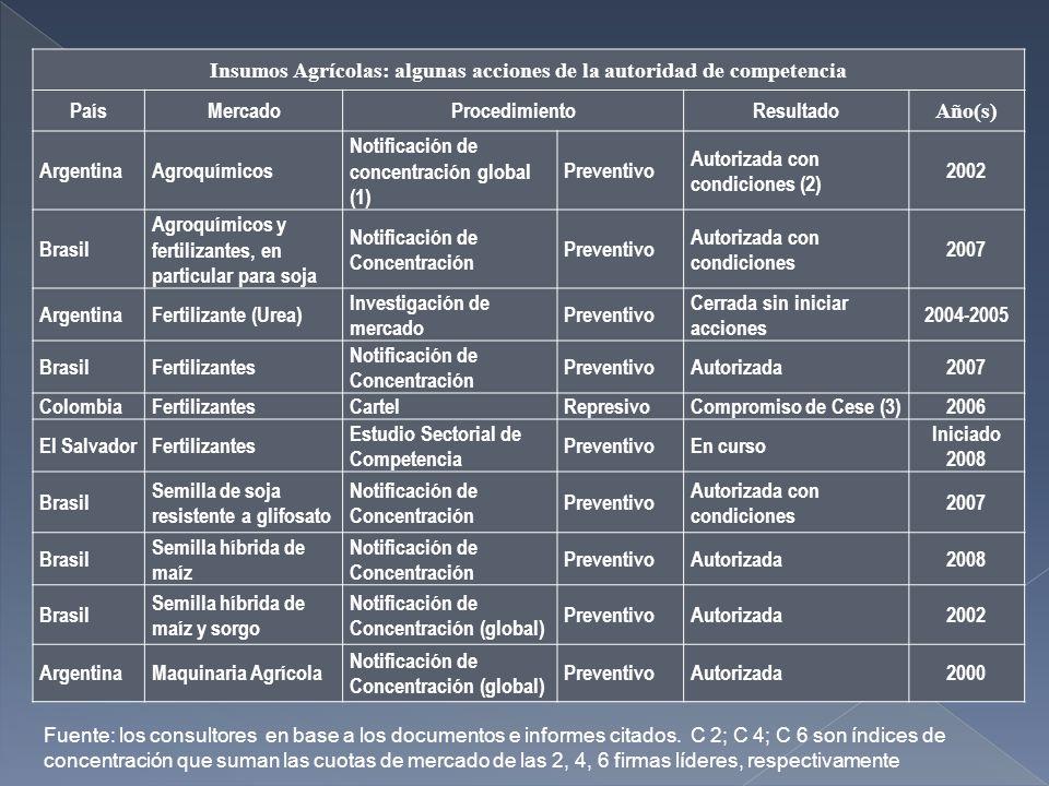 Insumos Agrícolas: algunas acciones de la autoridad de competencia PaísMercadoProcedimientoResultado Año(s) ArgentinaAgroquímicos Notificación de concentración global (1) Preventivo Autorizada con condiciones (2) 2002 Brasil Agroquímicos y fertilizantes, en particular para soja Notificación de Concentración Preventivo Autorizada con condiciones 2007 ArgentinaFertilizante (Urea) Investigación de mercado Preventivo Cerrada sin iniciar acciones 2004-2005 BrasilFertilizantes Notificación de Concentración PreventivoAutorizada2007 ColombiaFertilizantesCartel Represivo Compromiso de Cese (3)2006 El SalvadorFertilizantes Estudio Sectorial de Competencia PreventivoEn curso Iniciado 2008 Brasil Semilla de soja resistente a glifosato Notificación de Concentración Preventivo Autorizada con condiciones 2007 Brasil Semilla híbrida de maíz Notificación de Concentración PreventivoAutorizada2008 Brasil Semilla híbrida de maíz y sorgo Notificación de Concentración (global) PreventivoAutorizada2002 ArgentinaMaquinaria Agrícola Notificación de Concentración (global) PreventivoAutorizada2000 Fuente: los consultores en base a los documentos e informes citados.