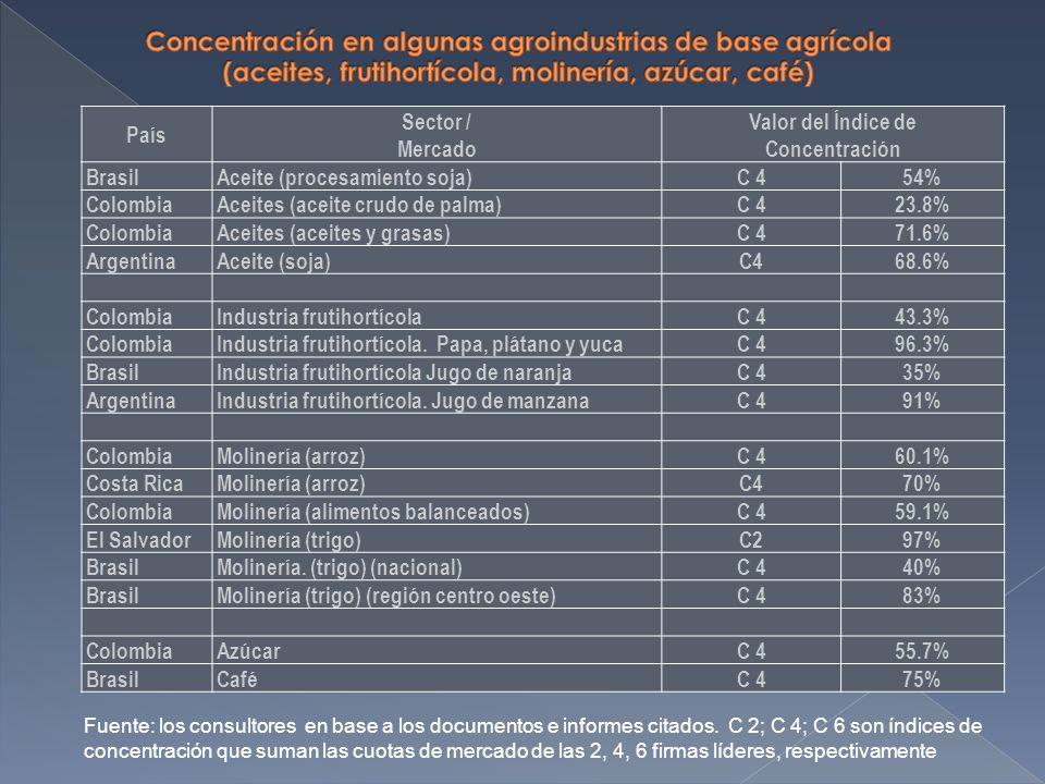 País Sector / Mercado Valor del Índice de Concentración BrasilAceite (procesamiento soja)C 454% ColombiaAceites (aceite crudo de palma)C 423.8% ColombiaAceites (aceites y grasas)C 471.6% ArgentinaAceite (soja)C468.6% ColombiaIndustria frutihortícolaC 443.3% ColombiaIndustria frutihortícola.