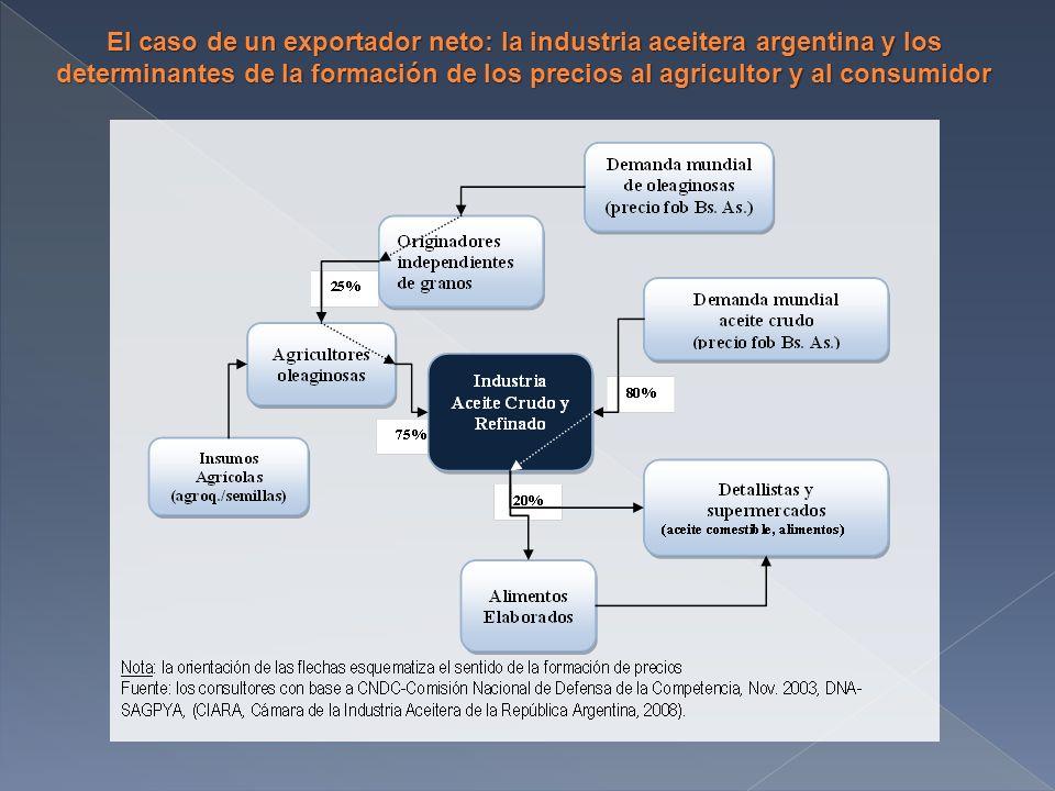 El caso de un exportador neto: la industria aceitera argentina y los determinantes de la formación de los precios al agricultor y al consumidor