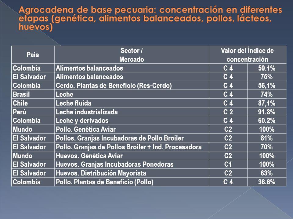 País Sector / Mercado Valor del Índice de concentración ColombiaAlimentos balanceadosC 459.1% El SalvadorAlimentos balanceadosC 475% ColombiaCerdo.