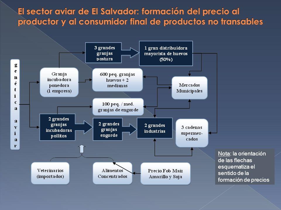 Nota: la orientación de las flechas esquematiza el sentido de la formación de precios