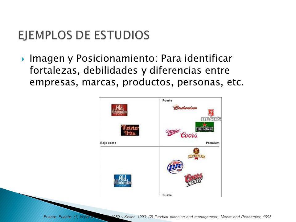 Imagen y Posicionamiento: Para identificar fortalezas, debilidades y diferencias entre empresas, marcas, productos, personas, etc. Fuente: Fuente: (1)