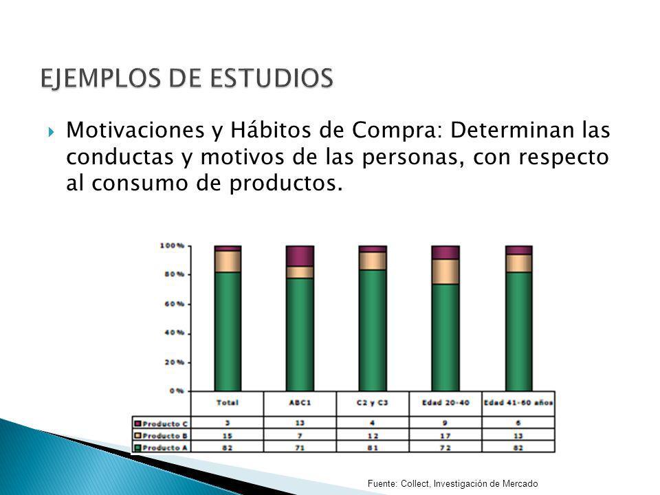 Motivaciones y Hábitos de Compra: Determinan las conductas y motivos de las personas, con respecto al consumo de productos. Fuente: Collect, Investiga