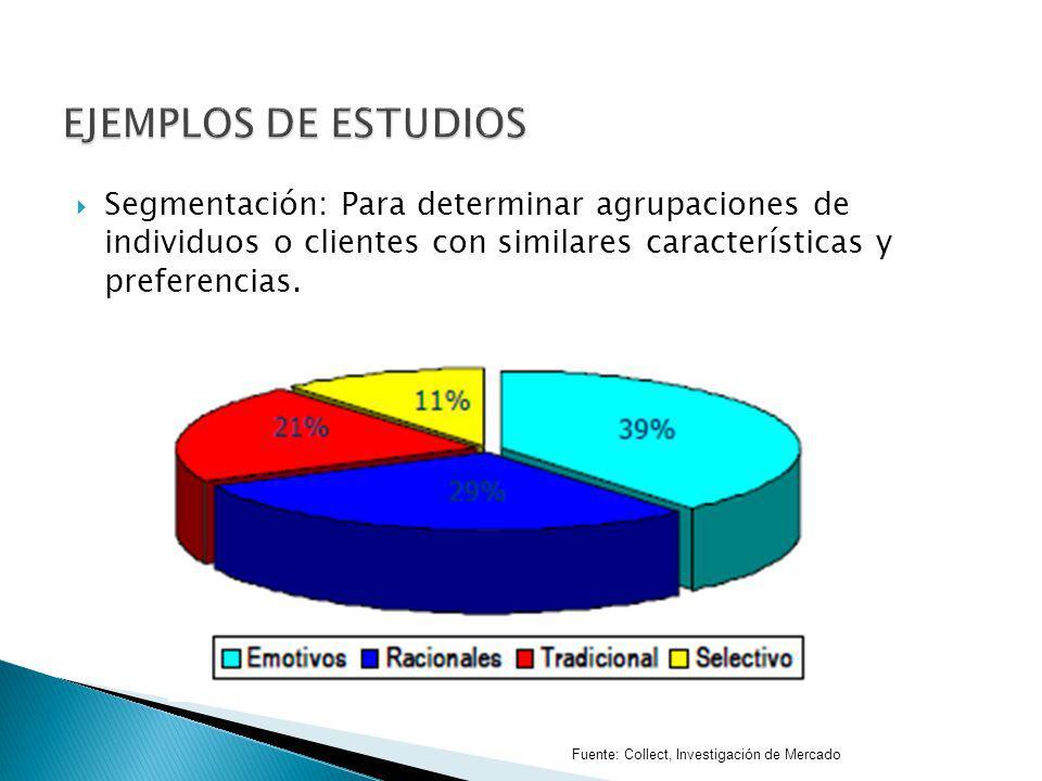 Segmentación: Para determinar agrupaciones de individuos o clientes con similares características y preferencias. Fuente: Collect, Investigación de Me
