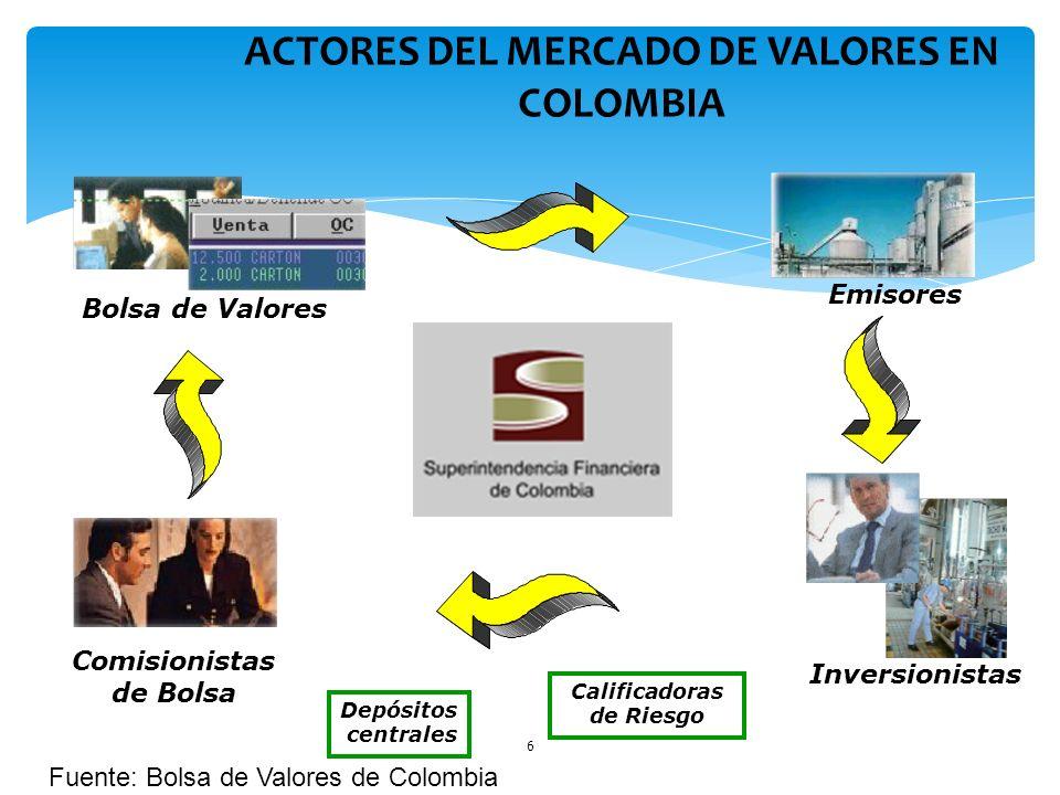 6 ACTORES DEL MERCADO DE VALORES EN COLOMBIA Depósitos centrales Calificadoras de Riesgo Emisores Inversionistas Bolsa de Valores Comisionistas de Bol
