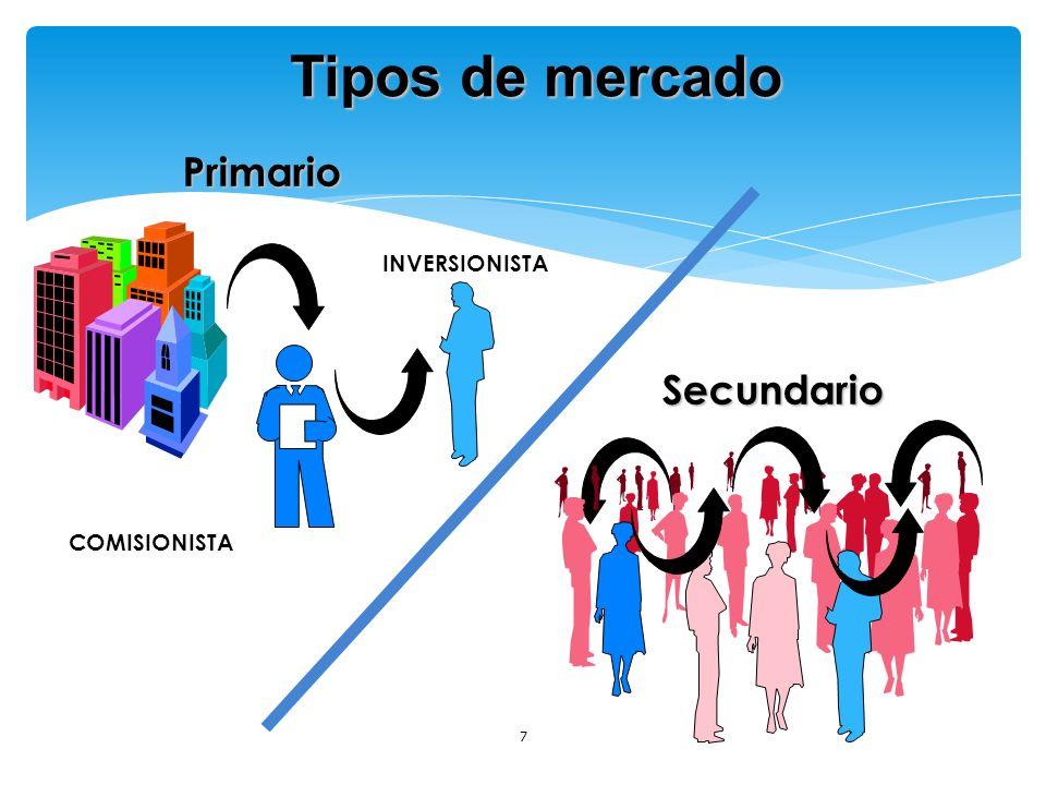 CLASIFICACION DE LOS MERCADOS POR EL ORIGINADOR Y RECEPTOR Primario Secundario POR LA PLAZA Bursatil Mostrador (OTC) FUENTE: BOLSA DE VALORES DE COLOMBIA BVC