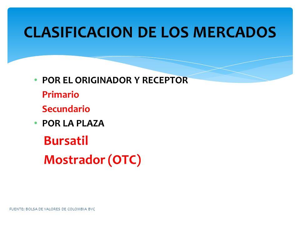 CLASIFICACION DE LOS MERCADOS POR EL ORIGINADOR Y RECEPTOR Primario Secundario POR LA PLAZA Bursatil Mostrador (OTC) FUENTE: BOLSA DE VALORES DE COLOM