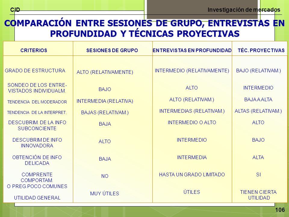 CIDInvestigación de mercados 106 COMPARACIÓN ENTRE SESIONES DE GRUPO, ENTREVISTAS EN PROFUNDIDAD Y TÉCNICAS PROYECTIVAS GRADO DE ESTRUCTURA ALTO (RELA