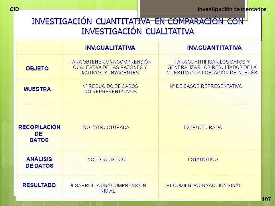 CIDInvestigación de mercados 107 INVESTIGACIÓN CUANTITATIVA EN COMPARACIÓN CON INVESTIGACIÓN CUALITATIVA OBJETO PARA OBTENER UNA COMPRENSIÓN CUALITATI