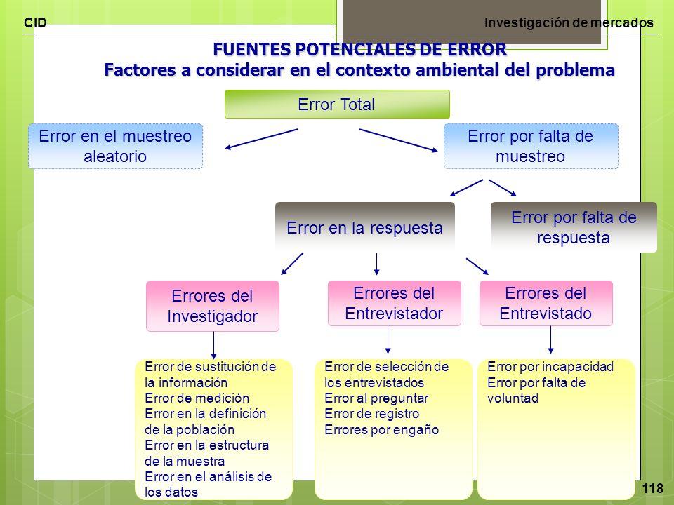 CIDInvestigación de mercados 118 Error Total Error en el muestreo aleatorio Error en la respuesta Errores del Investigador FUENTES POTENCIALES DE ERRO
