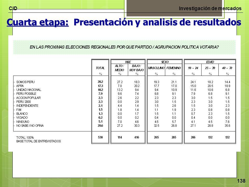CIDInvestigación de mercados 138 Cuarta etapa: Presentación y analisis de resultados