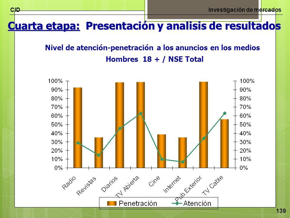 CIDInvestigación de mercados 139 Cuarta etapa: Presentación y analisis de resultados Nivel de atención-penetración a los anuncios en los medios Hombre