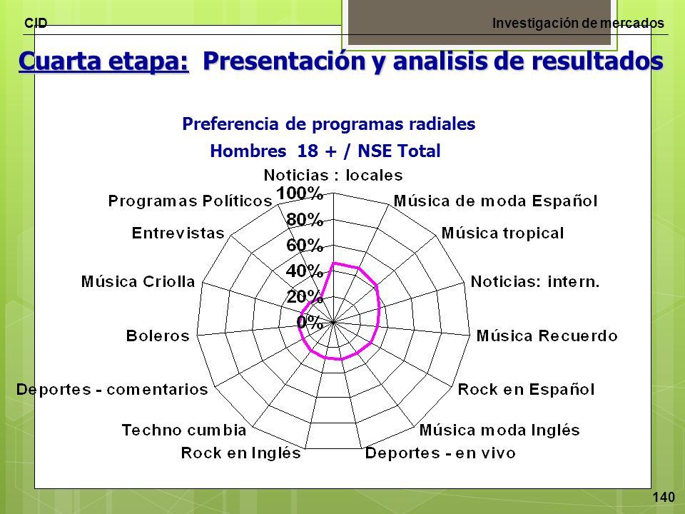 CIDInvestigación de mercados 140 Cuarta etapa: Presentación y analisis de resultados Preferencia de programas radiales Hombres 18 + / NSE Total
